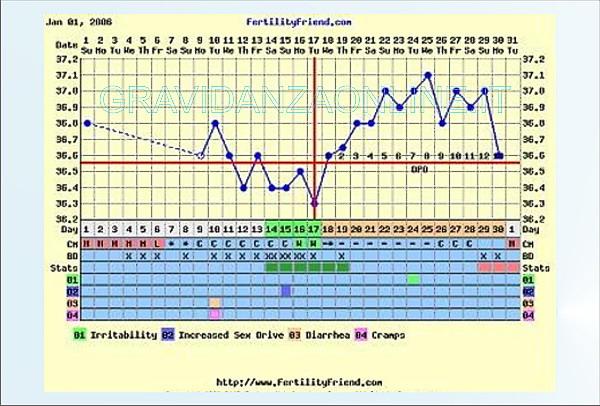 temperatura basale tabella