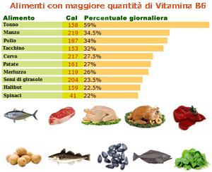 Vitamina B6 per combattere nausea e vomito