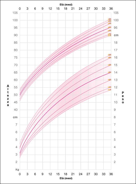 Tabella di accrescimento bimbi 0-3 anni