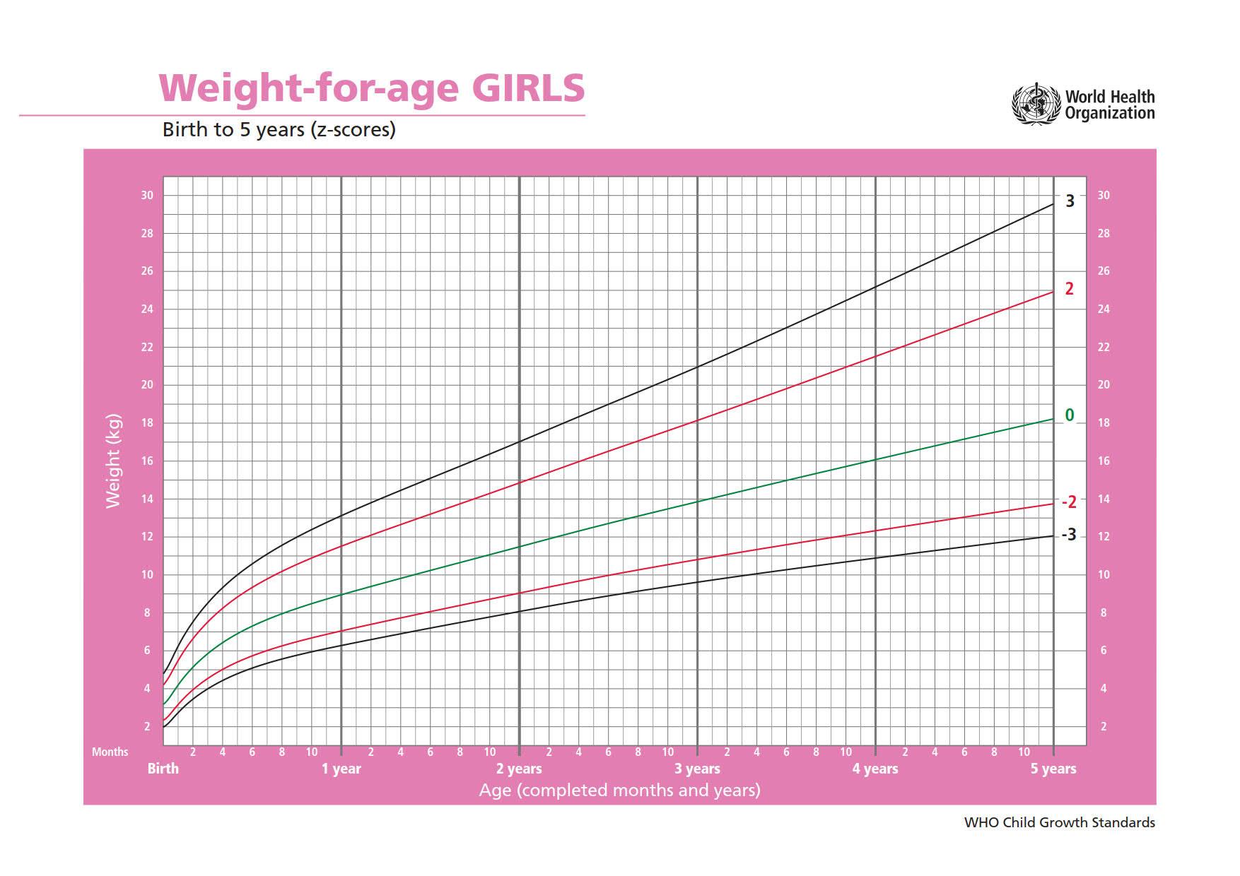 Peso per età nelle bambine