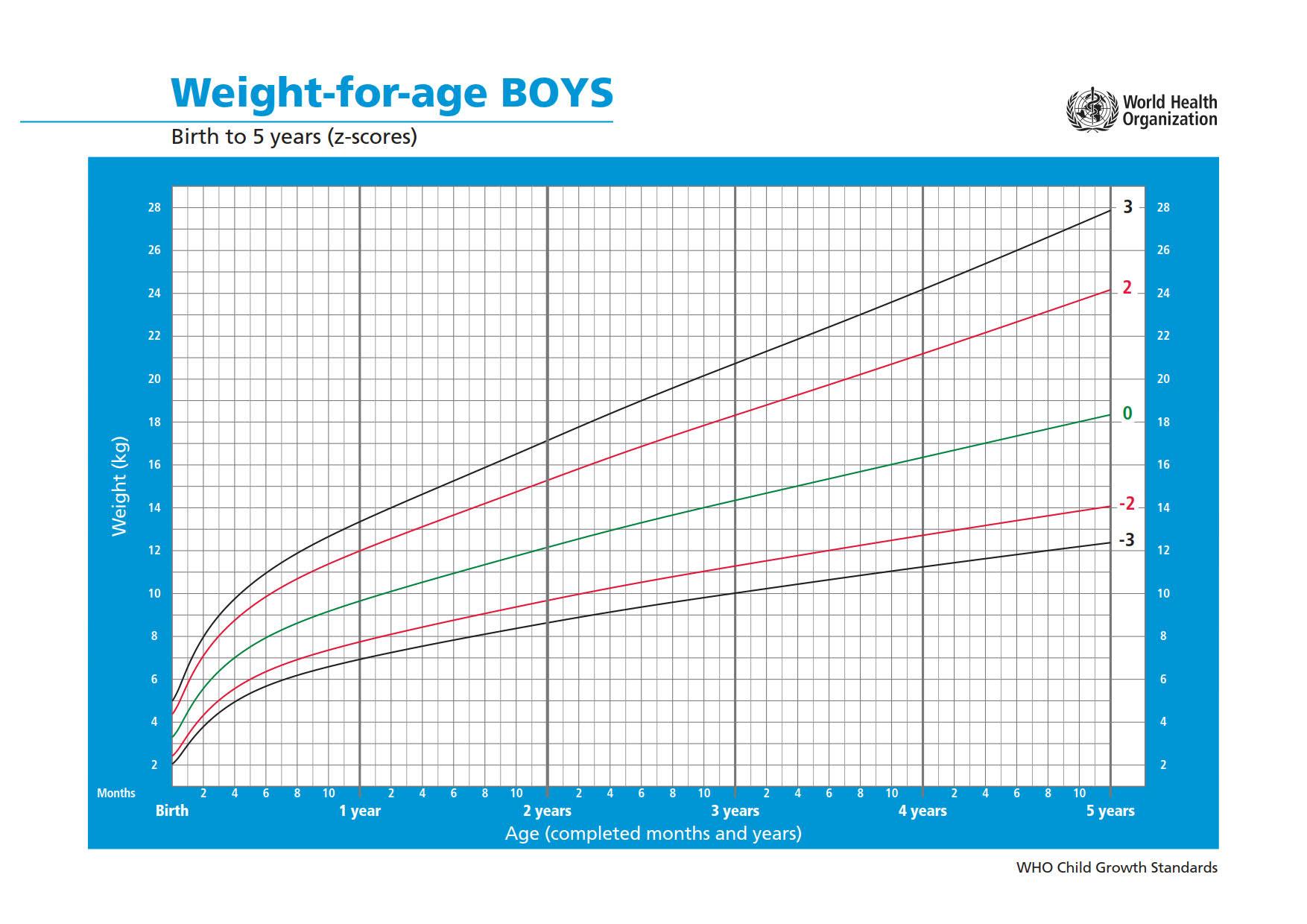 Peso per età nei bambini